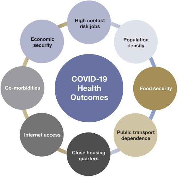 Covid 19 health outcomes and their dependence on SDOH factors.